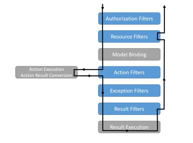 filter pipeline 2
