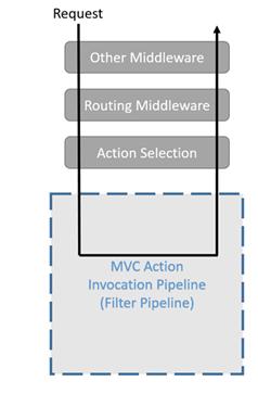 filter pipeline